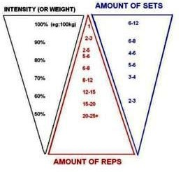 What weight, and how many repetitions and sets should I be using in the gym?