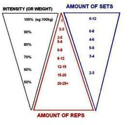 How much weight, repetitions and sets should I be using in the gym